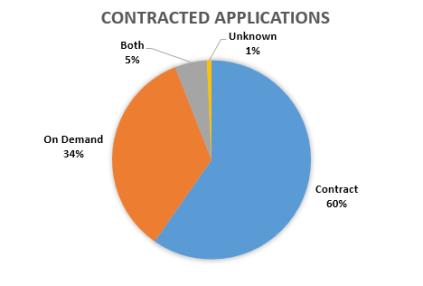 contractChart