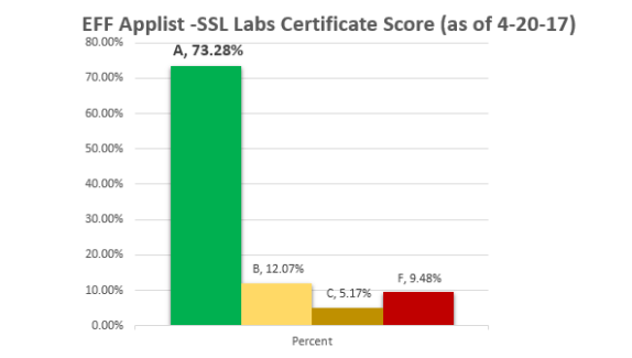 Working through questions in effs spying on students report jim to understand the context of this results relative to internet traffic as a whole i looked at trustworthyinternet a site run by ssl labs that is a survey fandeluxe Choice Image